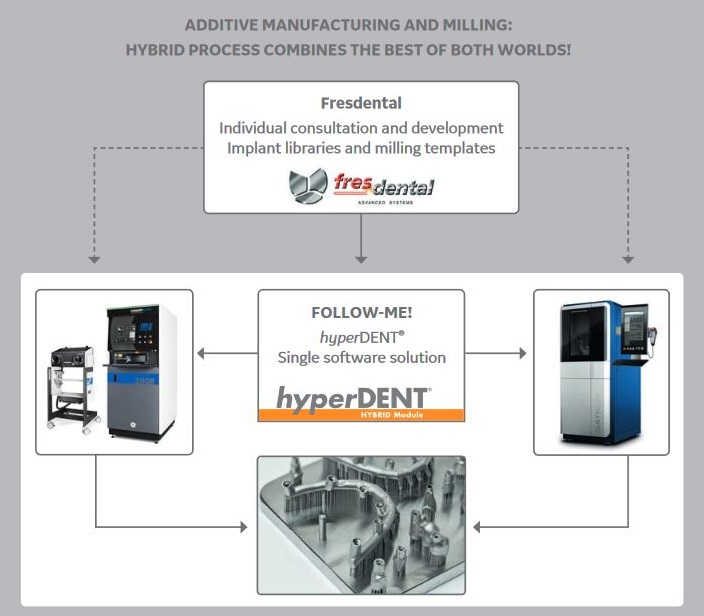 Dental Hybrid Manufacturing   GE Additive
