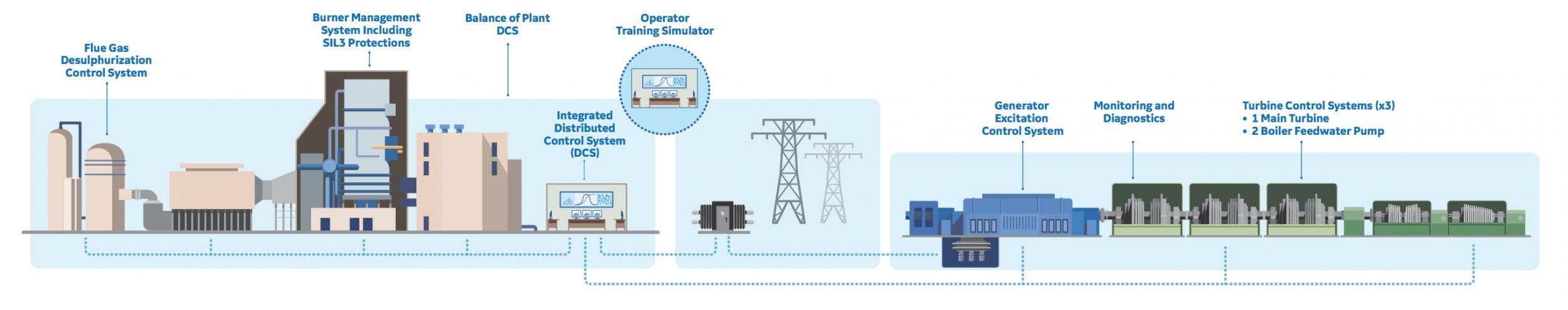 Turbine Control System | GE Power