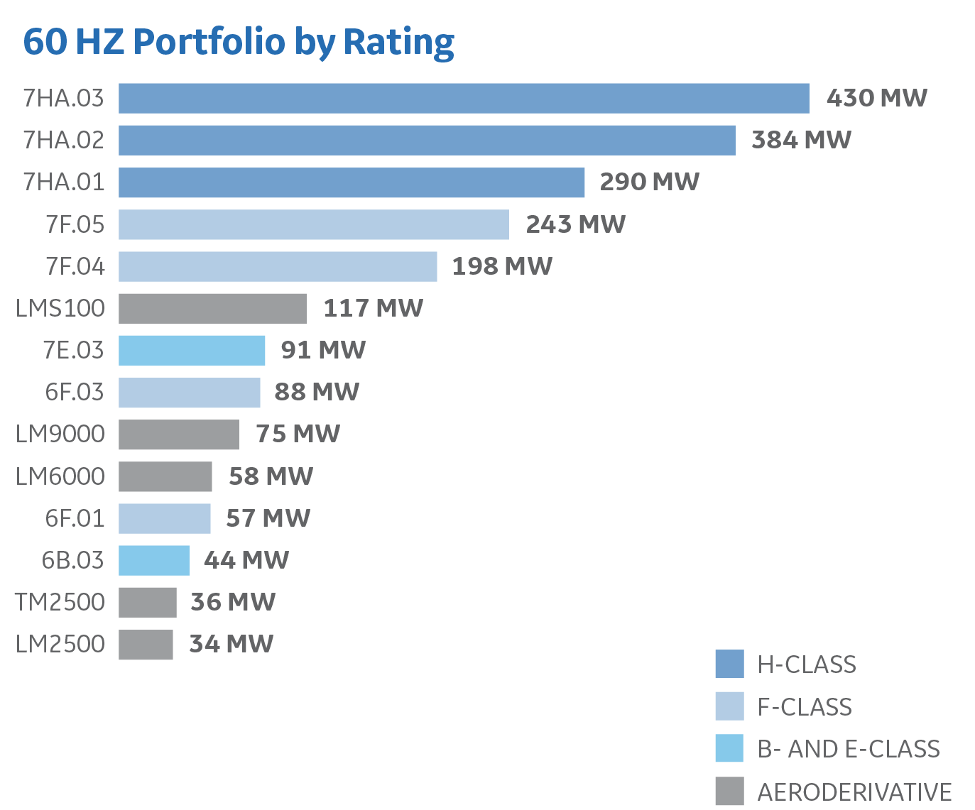 60 Hz Portfolios by Rating_R5