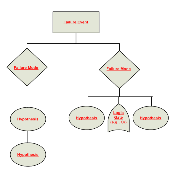 What is a Logic Tree? | Logic Tree Diagram |  | General Electric