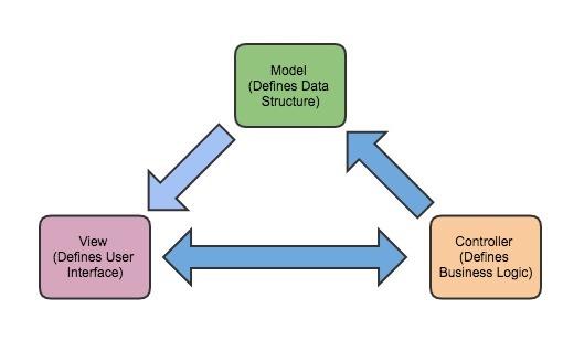 Predix Design System Overview