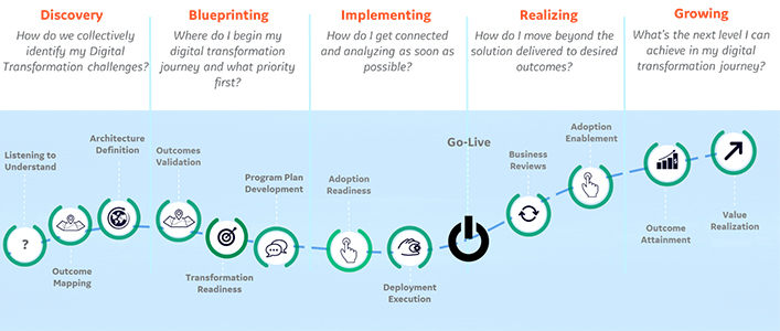 GE Digital's graphic portraying the digital transformation journey