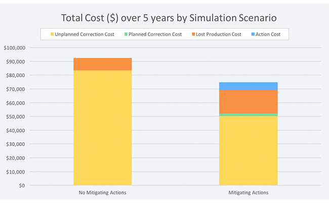 Comparison of total costs over five years for a pump with and without certain actions to mitigate risks