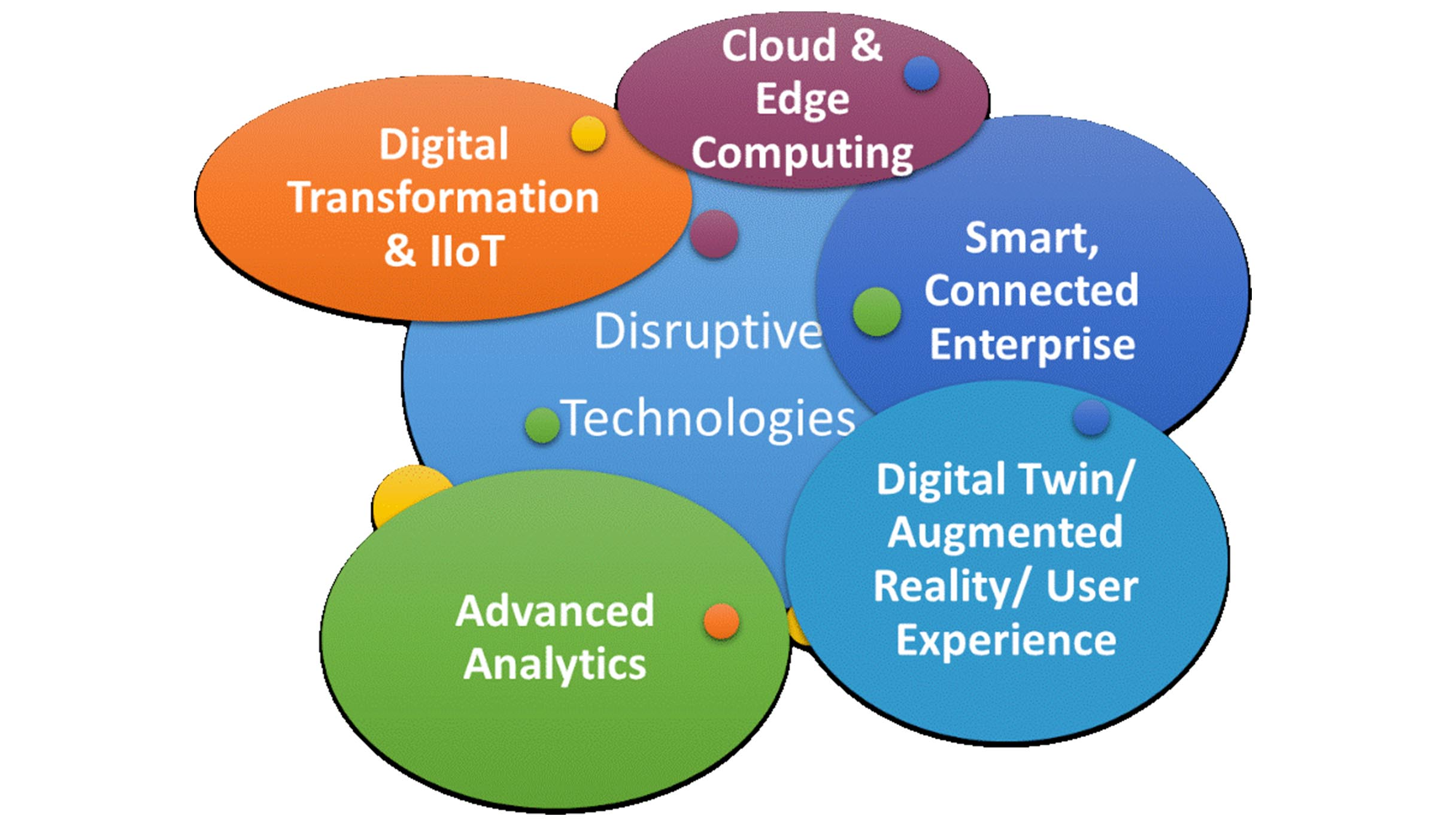 Newer Technologies including advanced analytics and digital twin Impacting Next Gen MES