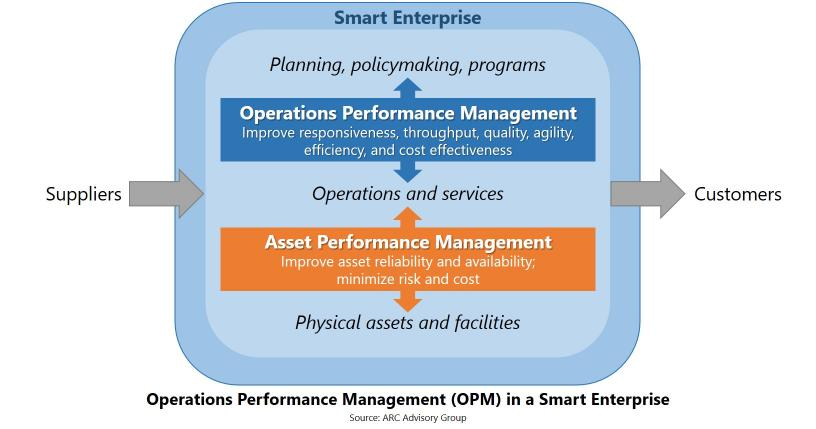 Operations Performance Management graphic | GE Digital blog