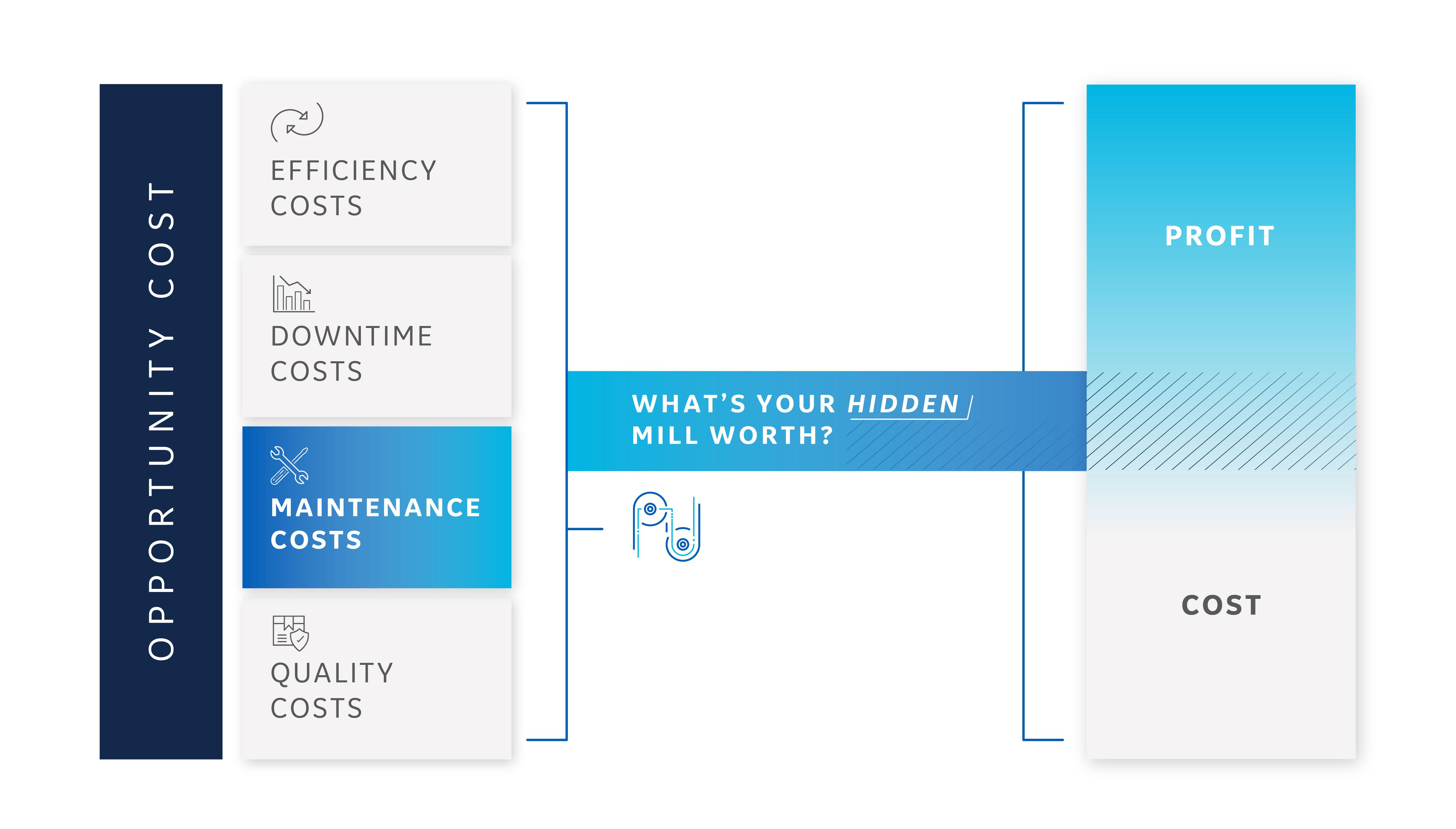 Efficiency costs in the Steel Industry graphic | GE Digital