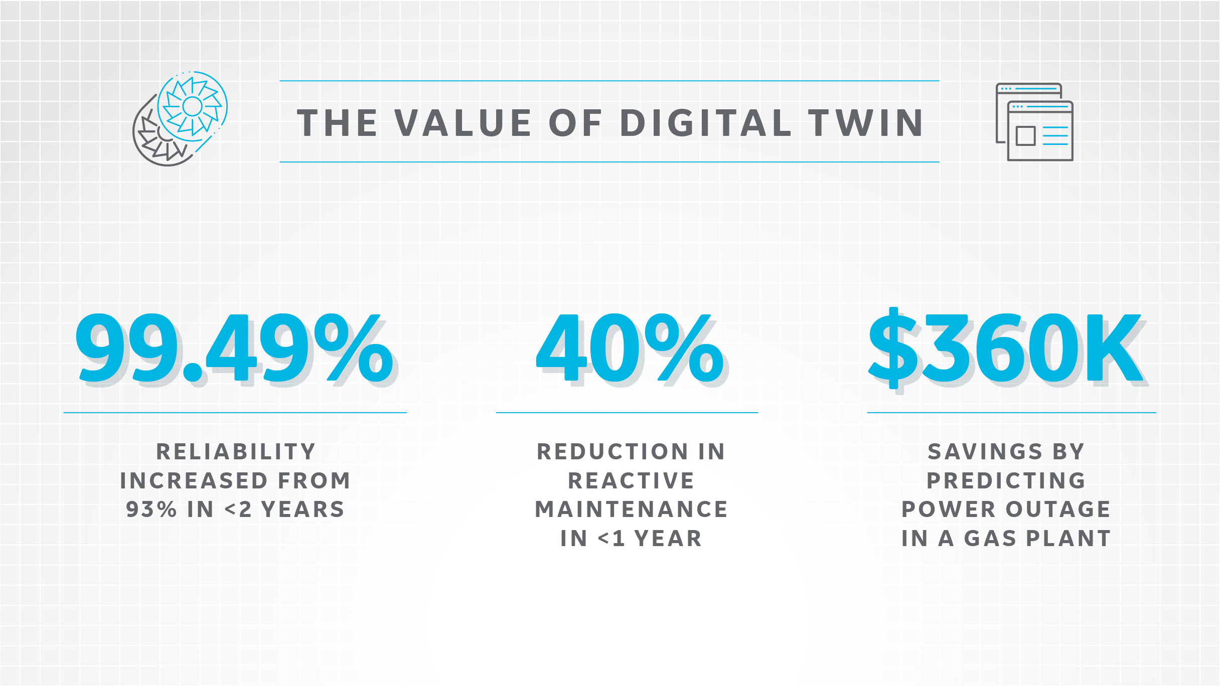 The value of digital twin