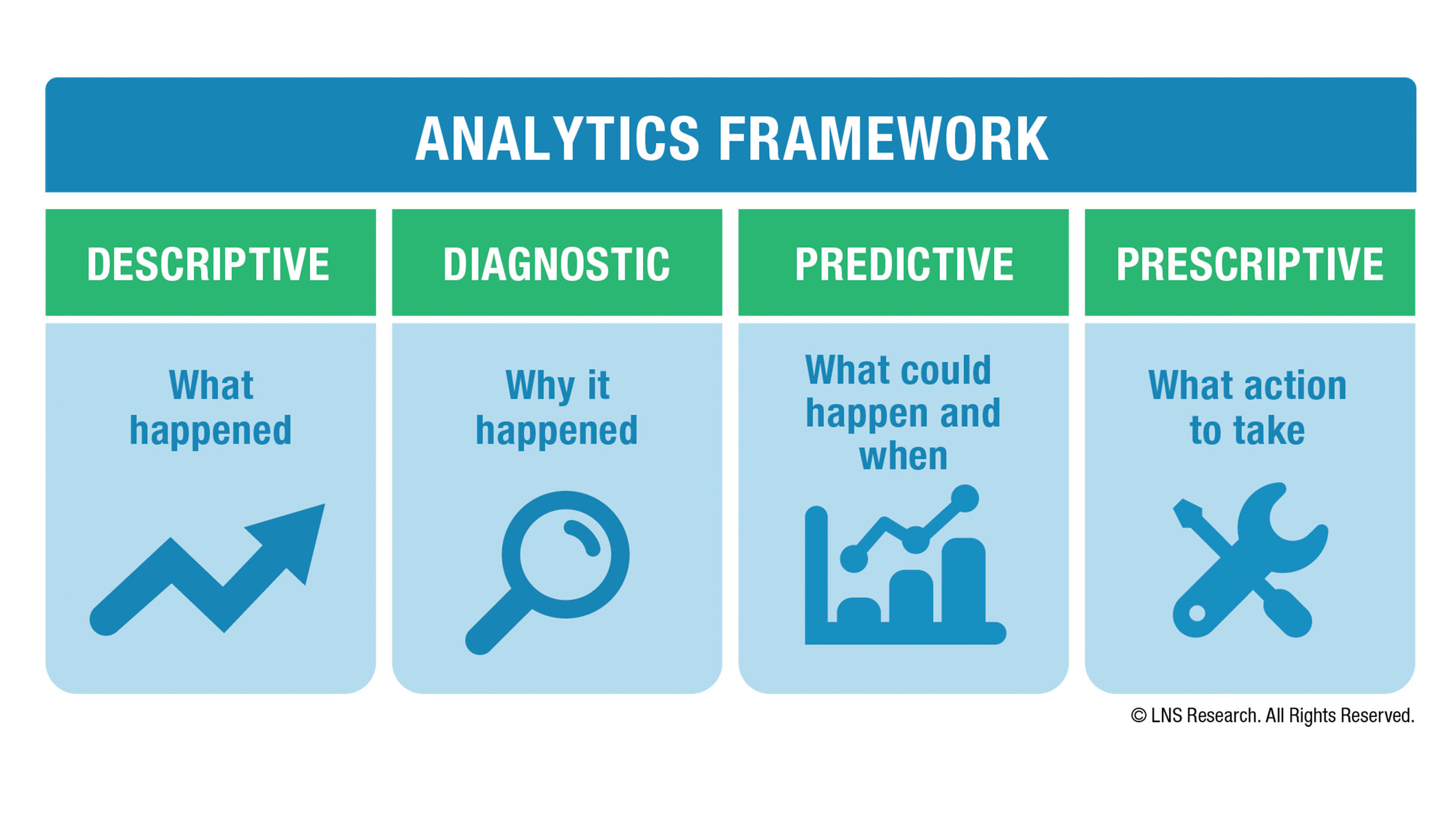 LNS Research | Analytics for Industry | Framework