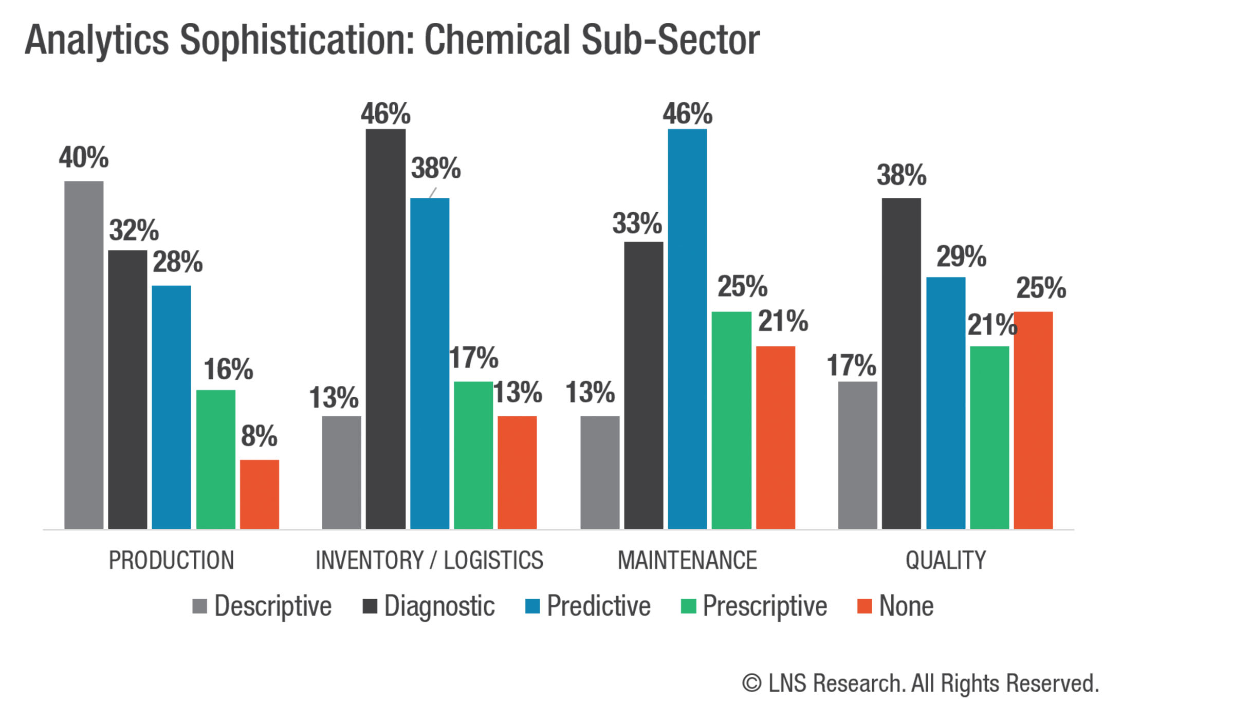 LNS Research | Analytics for Industry | Chemicals
