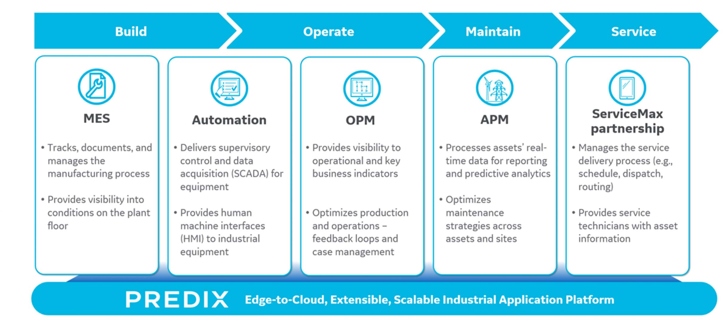 GE Digital Industrial App Portfolio Overview