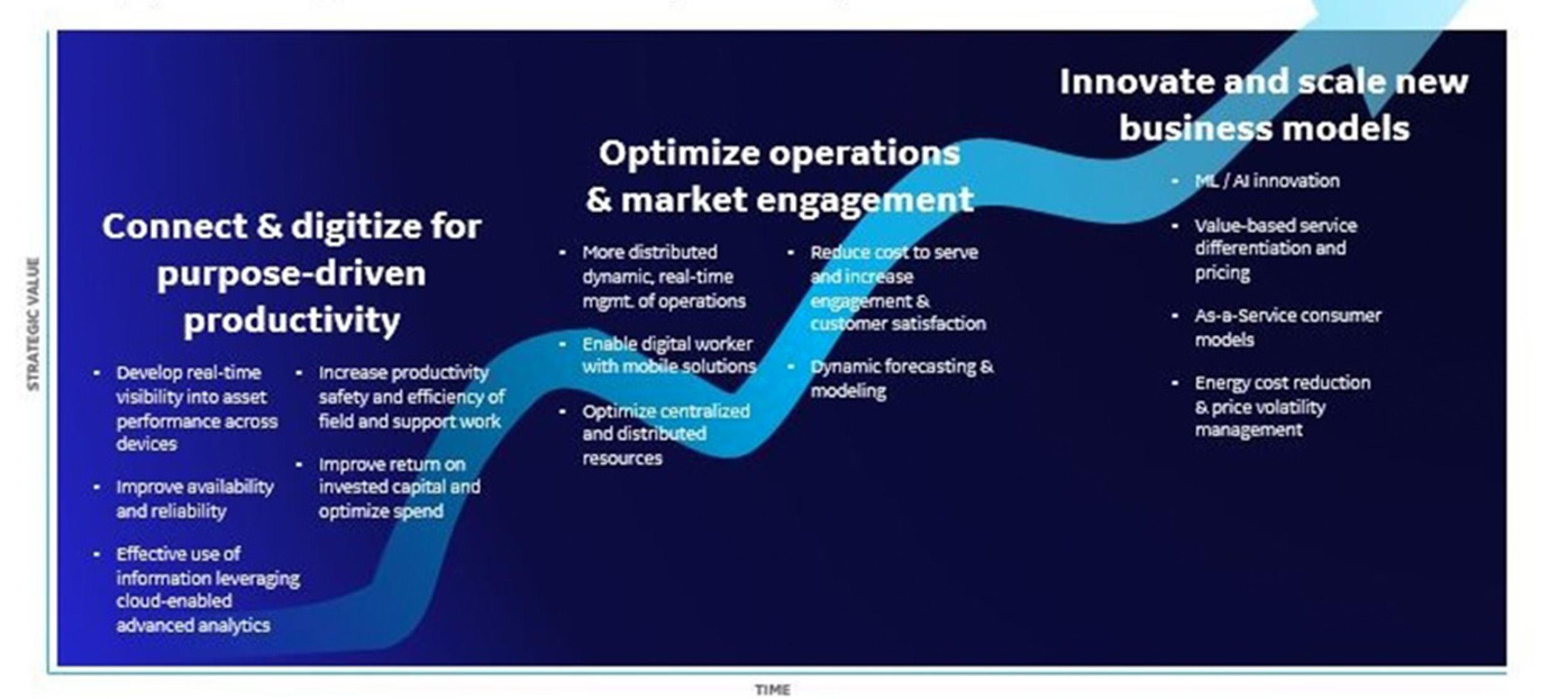 Digital Transformation Journey | GE Digital