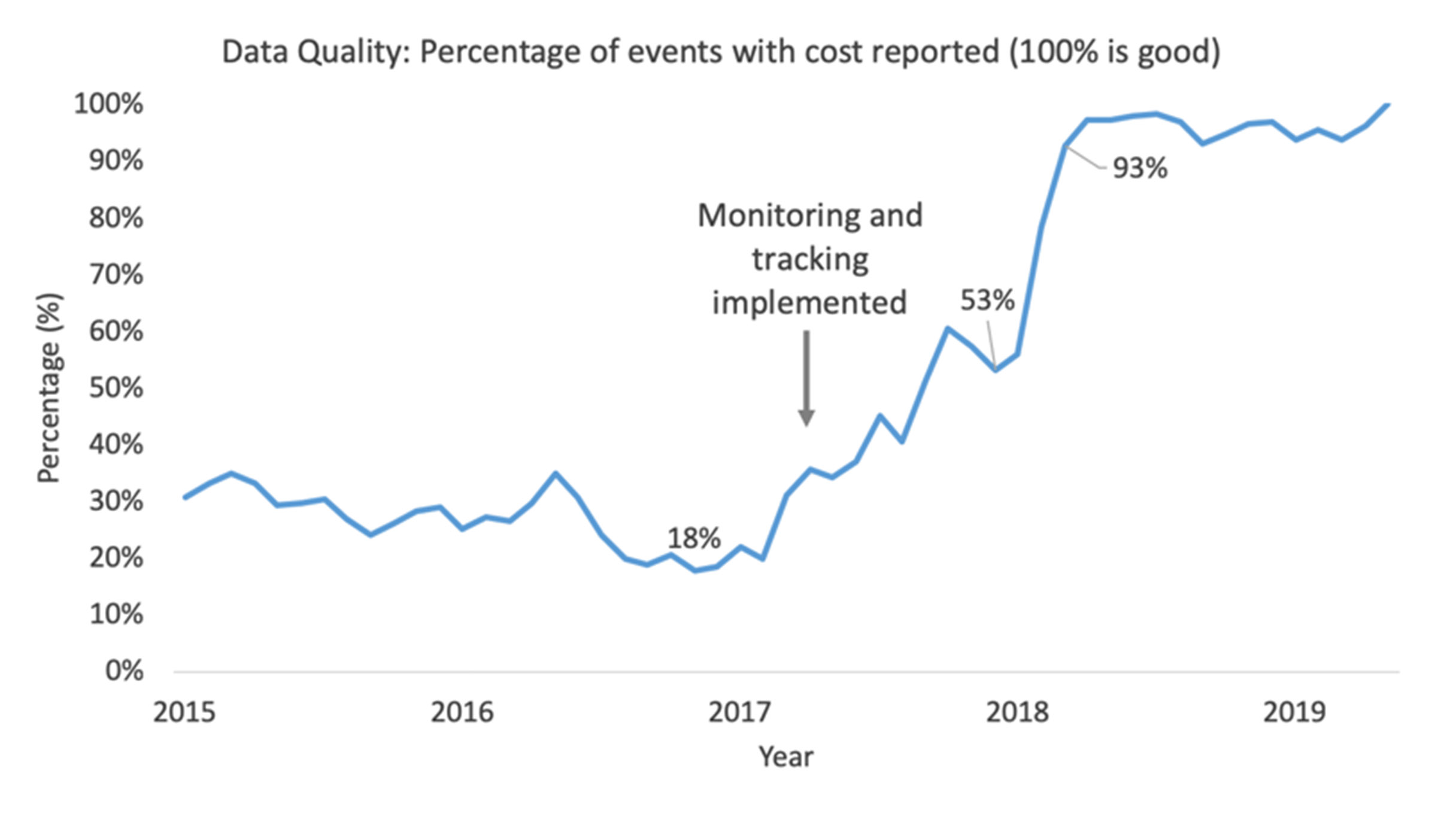 Asset Answers | GE Digital | Data quality improvement graph
