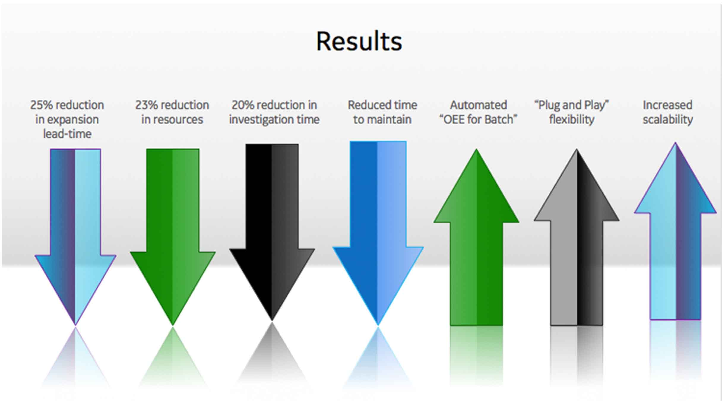 Pfizer Results | GE Digital Customer Story
