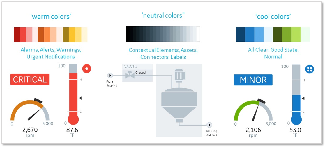 HMI screens taking into account colors, contextual layout, shapes and typography