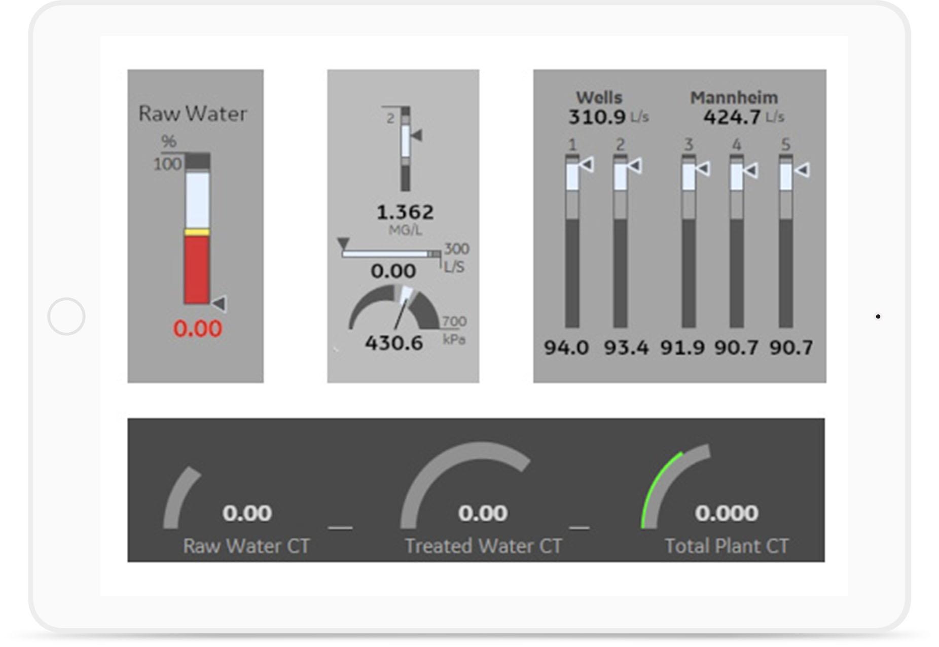 Example of HMI-SCADA screen | GE Digital