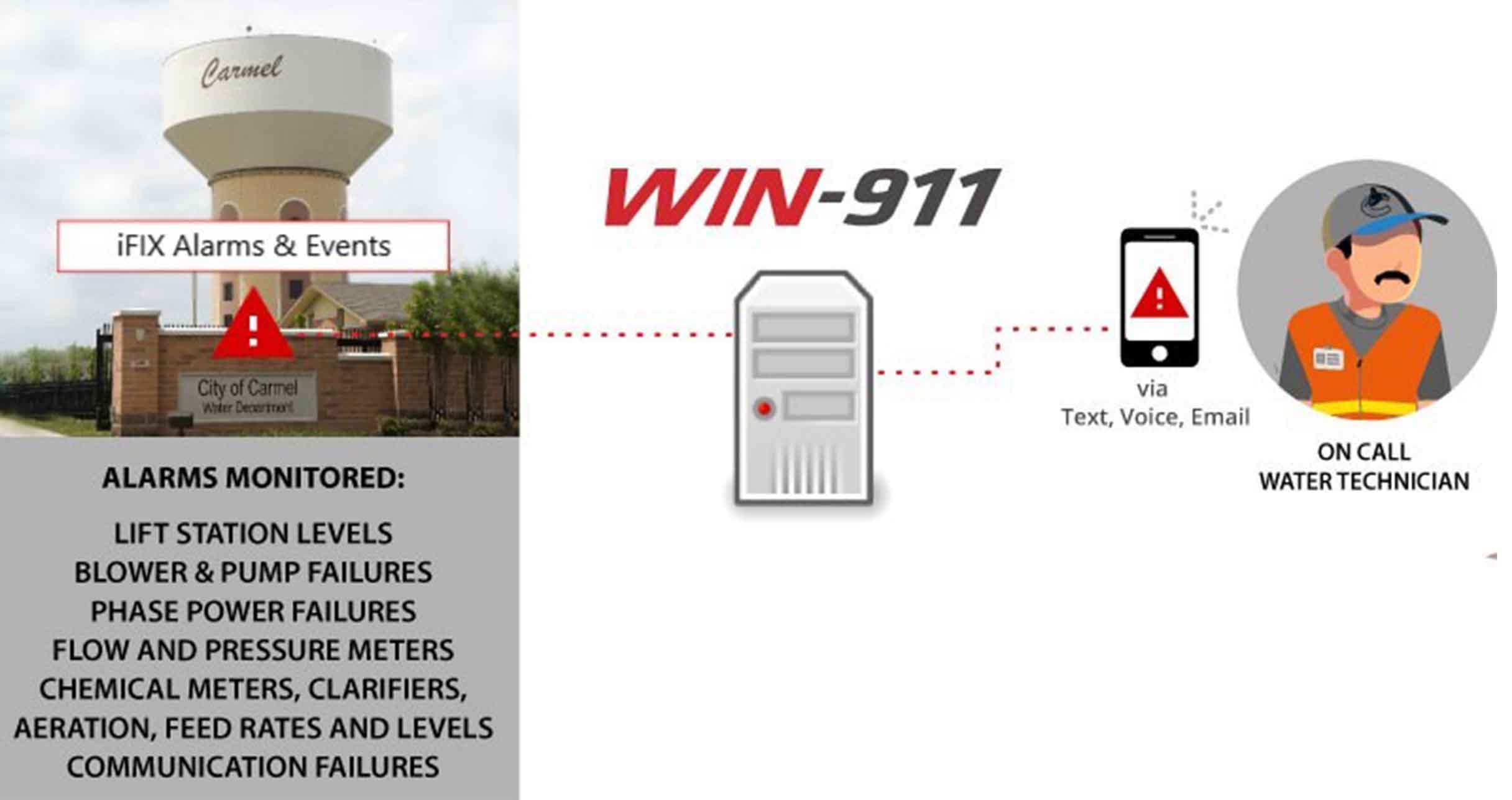 WIN-911 in use by City of Carmel, IN helps operators understand alarms