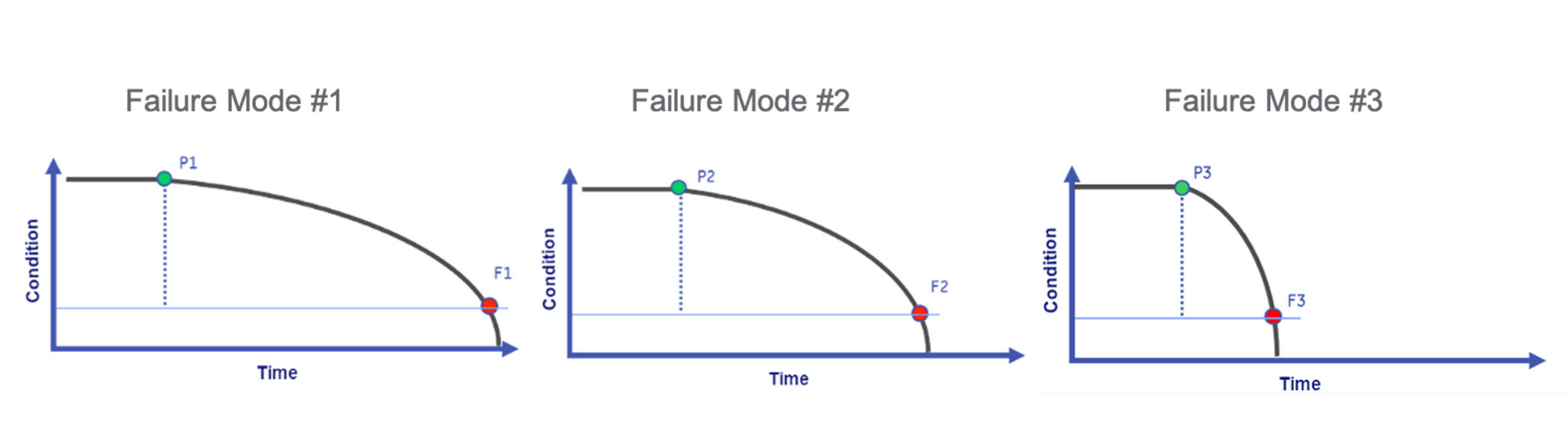 Failure modes, conditional monitoring