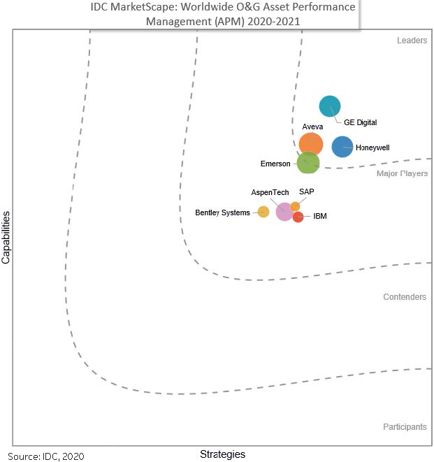 IDC Marketscape names GE DIgital a Leader in APM for Oil & Gas