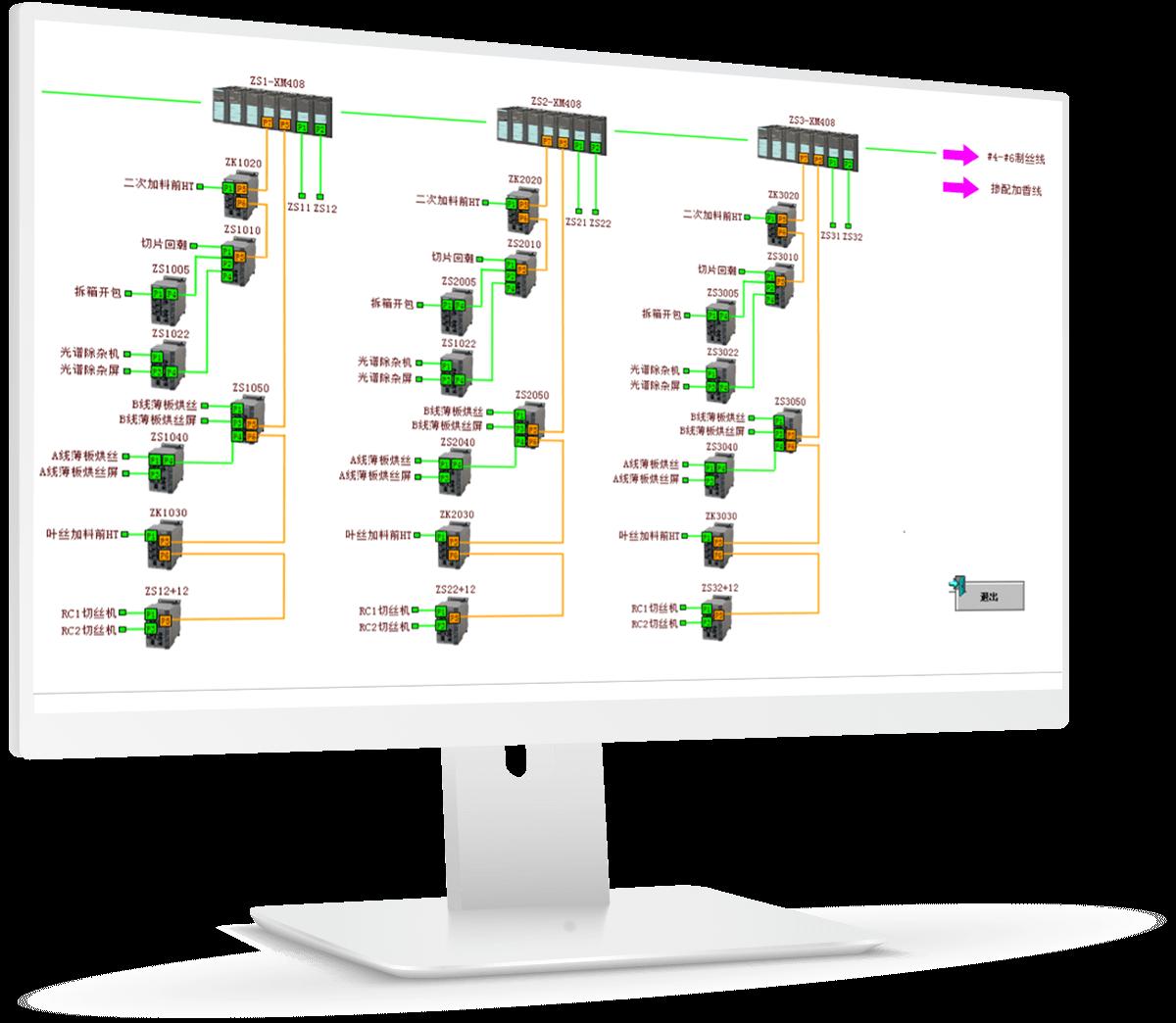 Advanced HMI/SCADA software for Beijing Dart manufacturing performance