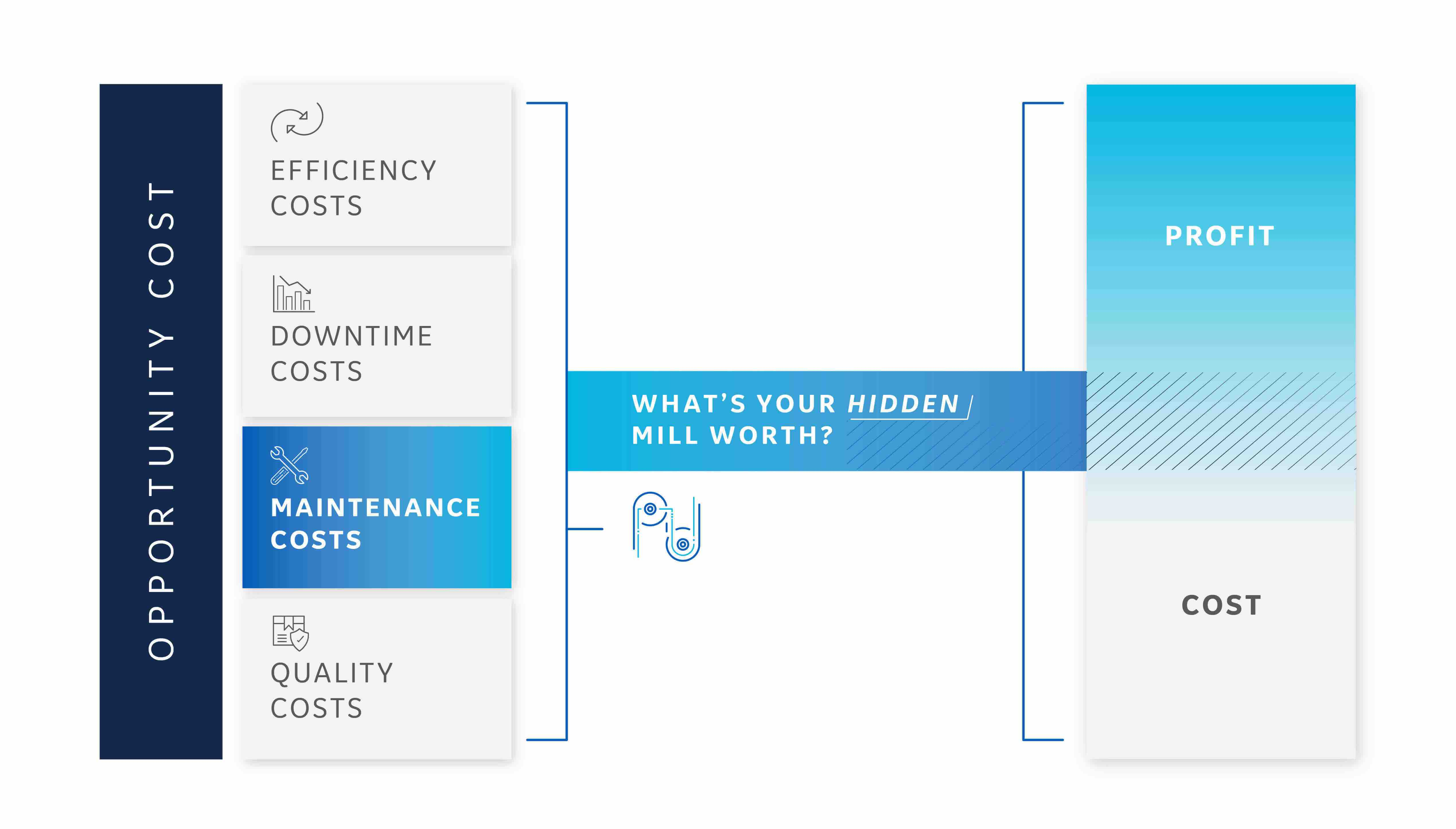 Efficiency costs in the Steel Industry graphic   GE Digital