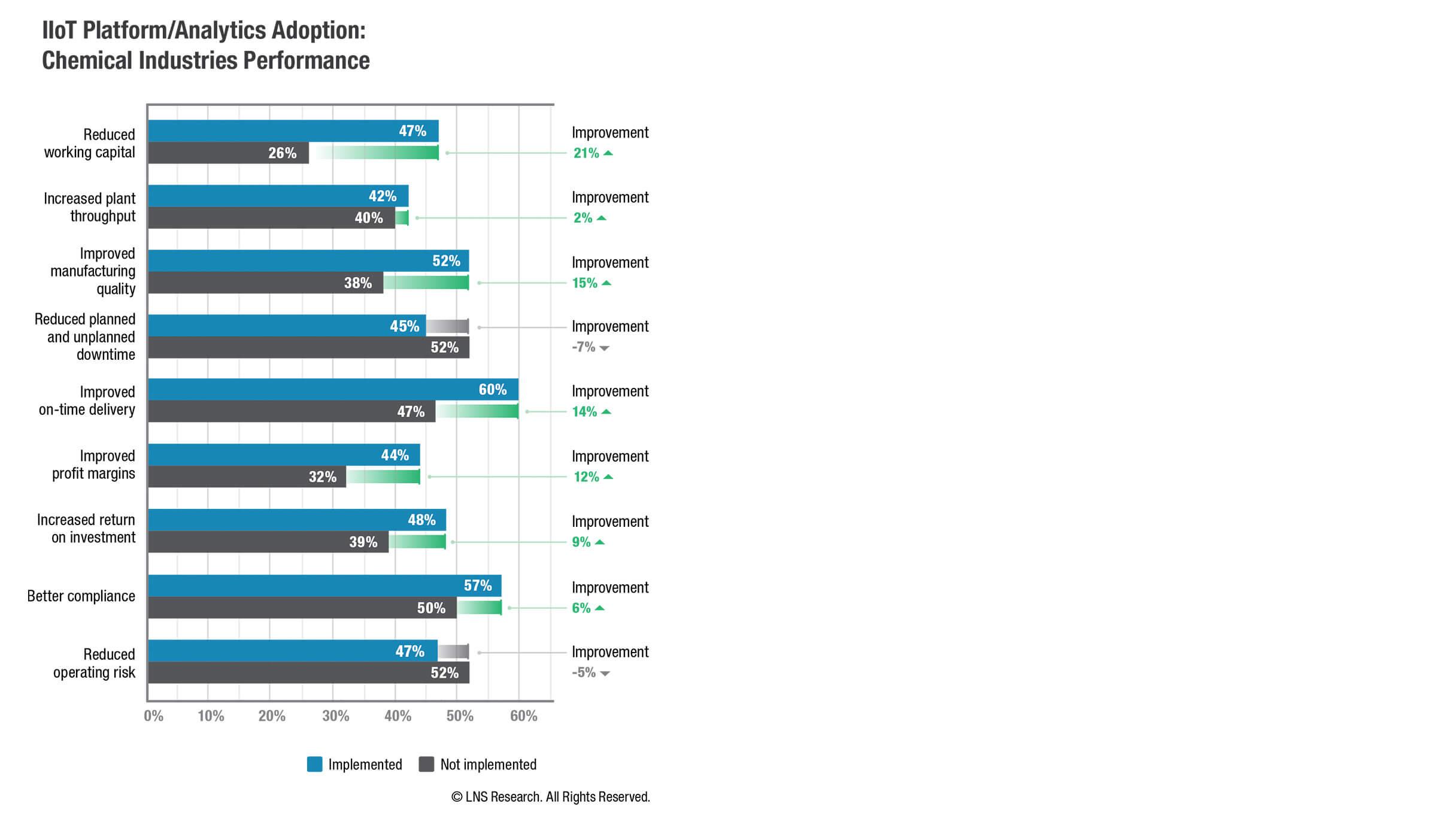 LNS Research | Analytics Adoption | Chemicals