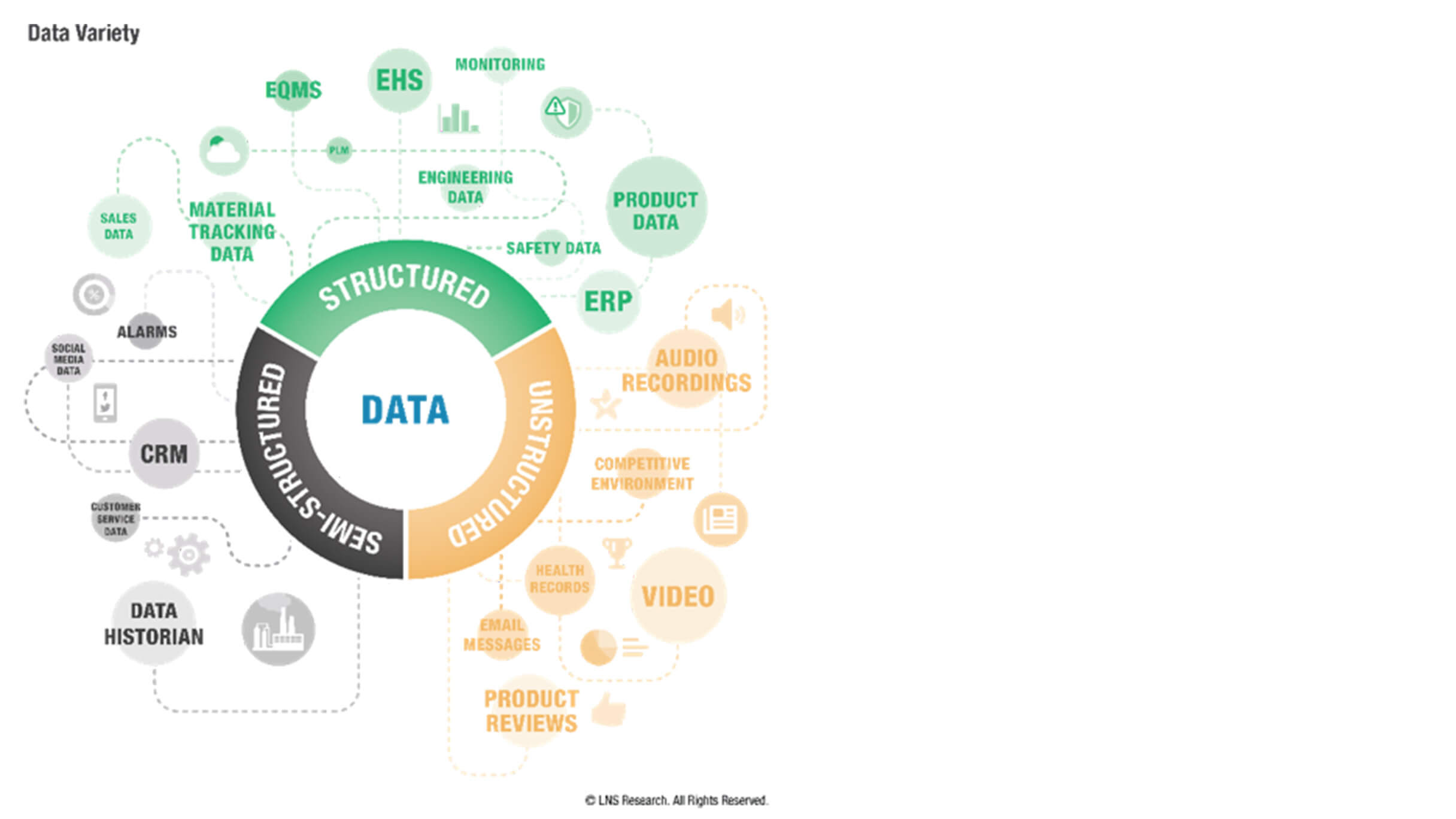 LNS Research   Data variety diagram   GE Digital blog