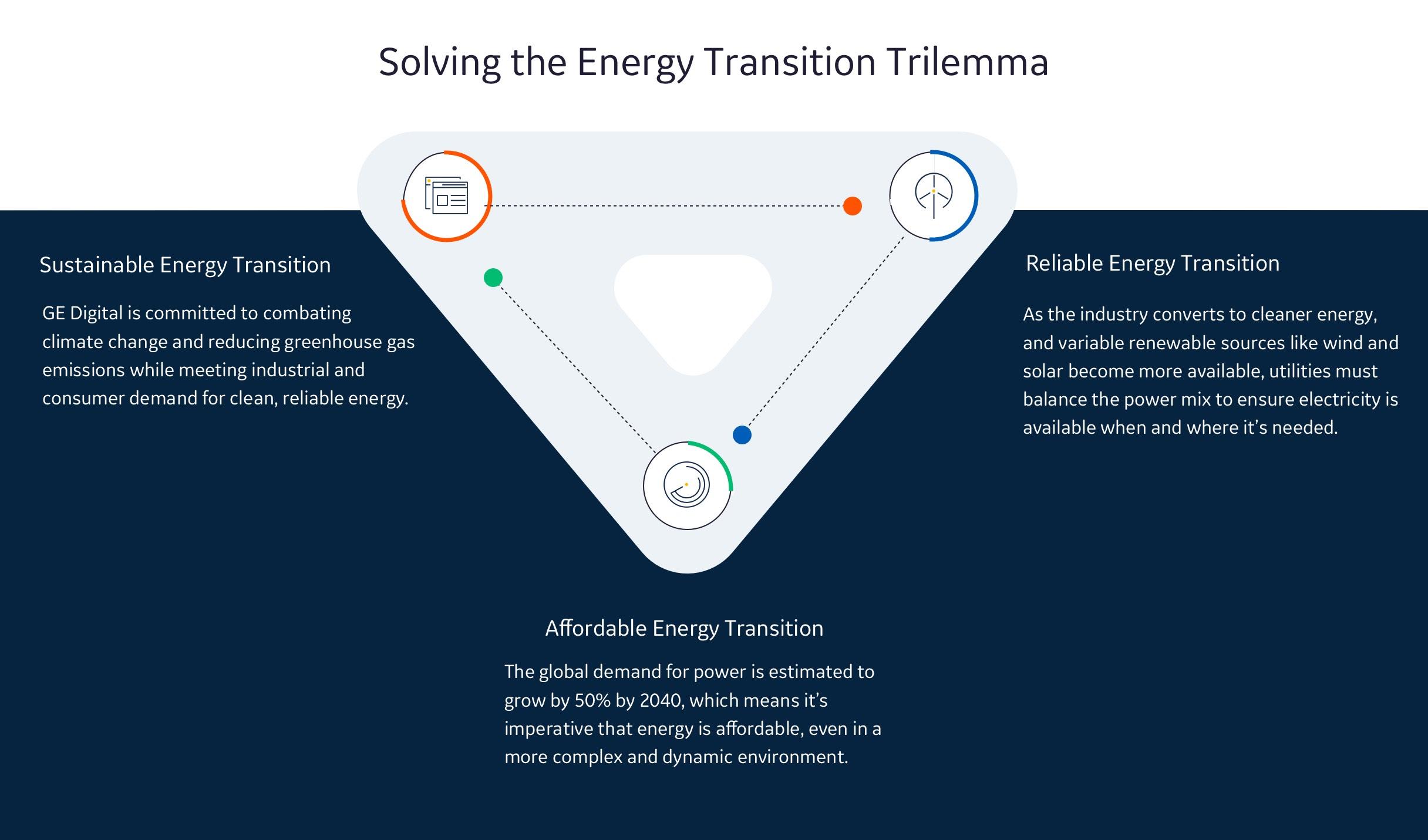 Future of energy | GE Digital | Energy transition