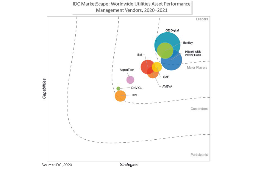 Named a leader by IDC Marketscape