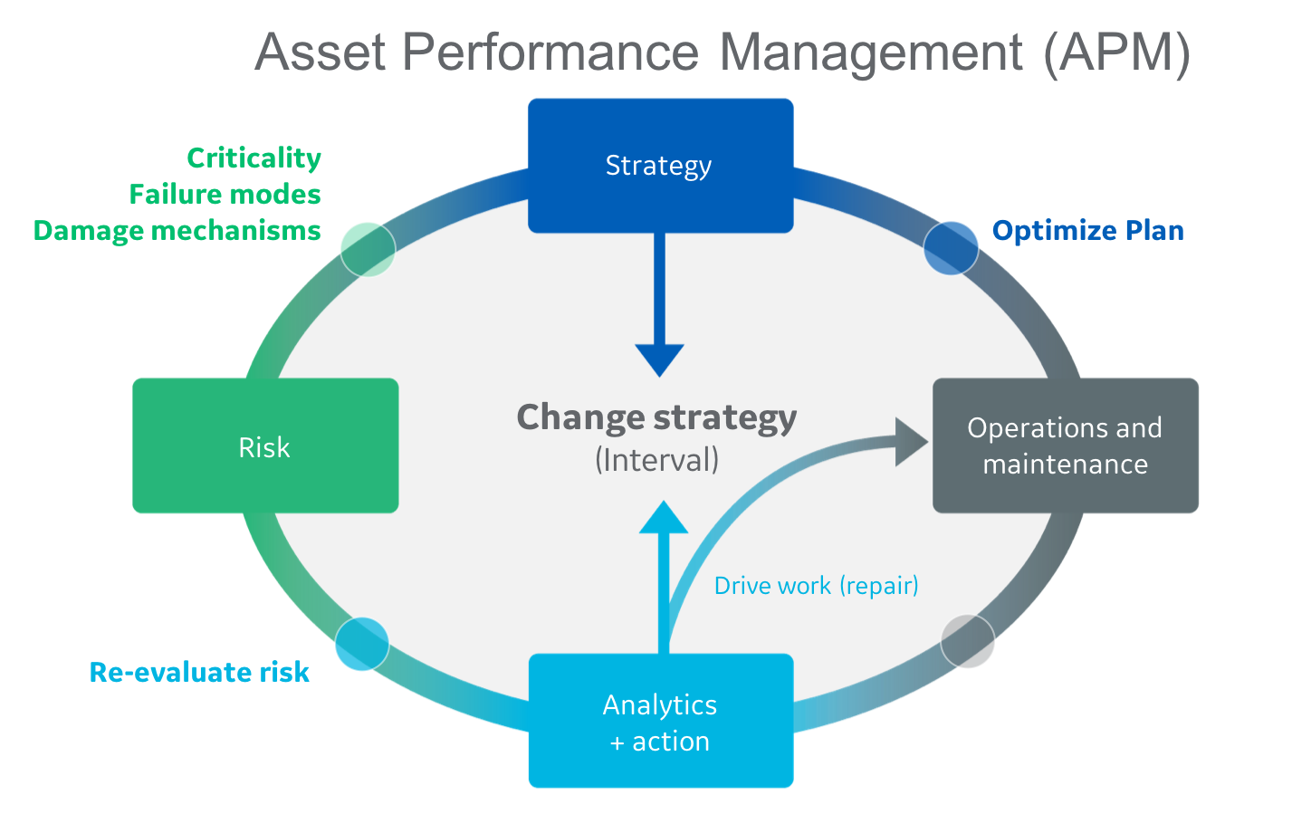 APM illustration, asset performance management | GE Digital