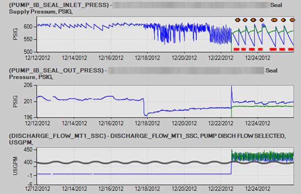 GE - Snapshot - Leaking seal detected on a pump