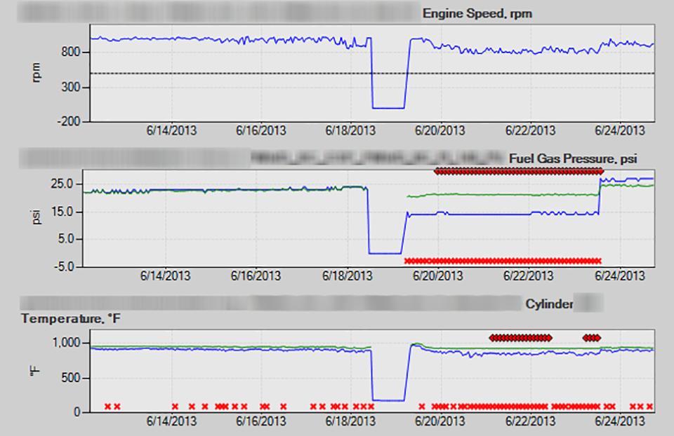 GE - Snapshot - Faulty fuel gas regulator detected on an engine