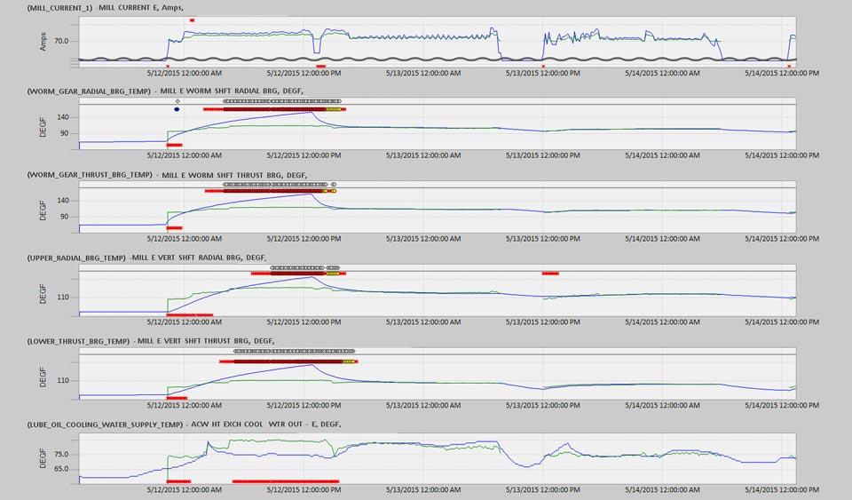 GE - Snapshot - Increasing mill bearing temperatures discovered