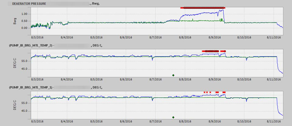 GE - Snapshot - Detection of increased pressure on feed