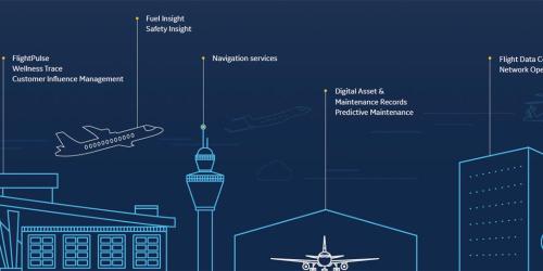 GE Digital Aviation software | Putting Aviation data to work