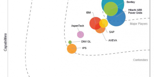 IDC Marketscape names GE DIgital a Leader in APM for Power Generators