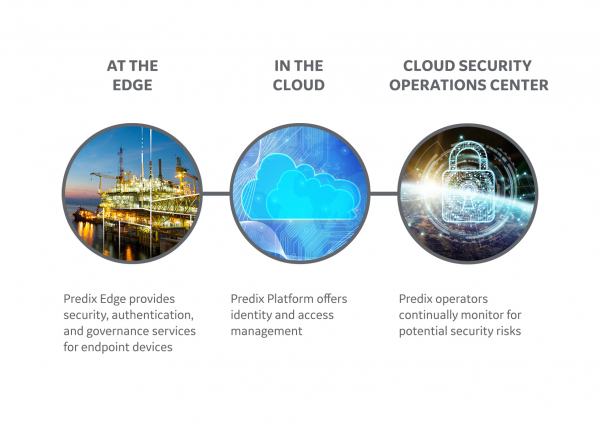 Infographic | Predix Essentials from GE Digital | EAM HMI MES connectors | cloud | dashboard