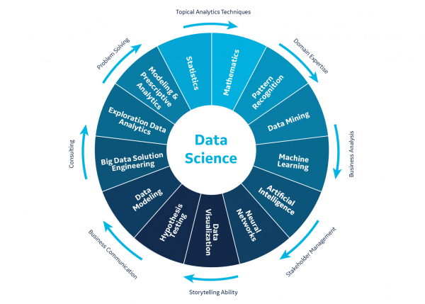 GE Digital data science services infographic