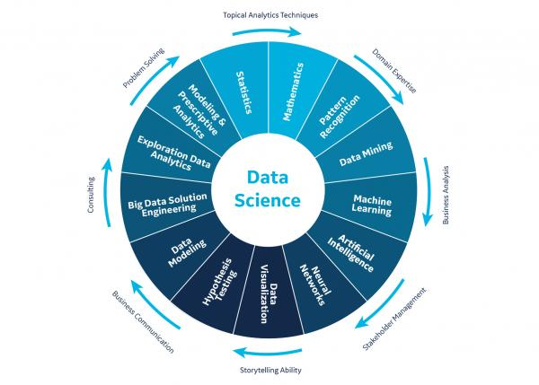 Diagram of Machines learning and analytics features from GE Digital's data science services