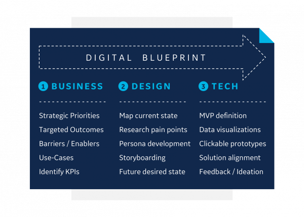 Infographic | Digital blueprint for Industrial IoT work in GE Digital Foundries
