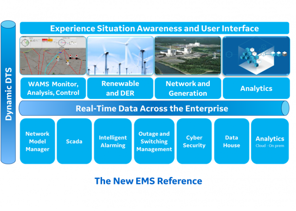 The new EMS reference | Solutions for transmission | GE Digital