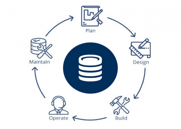 Asset lifecycle diagram | GE Digital
