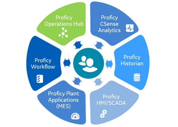 Unified Proficy Launch Webinar Series | GE Digital