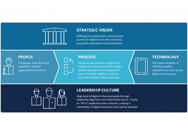 Value Workshop for digital transformation success from GE Digital