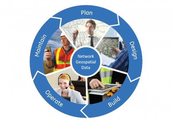 GE Digital's Full Life-Cycle Support for Geospatial Network Data | Gas T&D