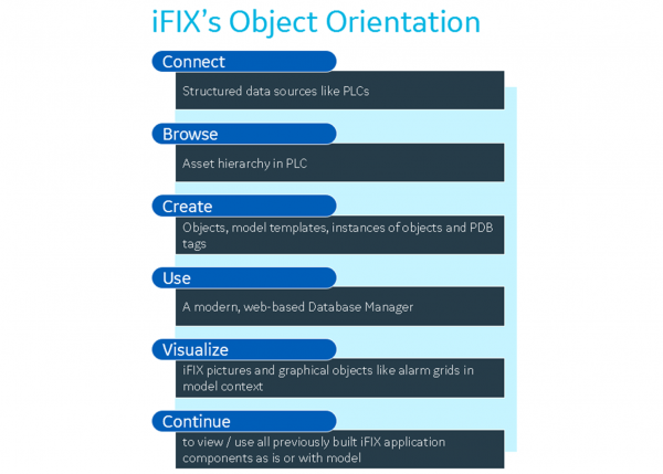 iFIX HMI/SCADA software from GE Digital has object orientation