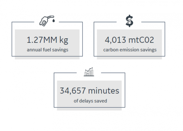 Sustainability in Aviation | GE Digital and AirAsia