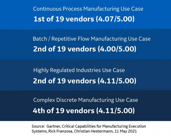Gartner MES Critical Capabilities Graphic | GE Digital ranking