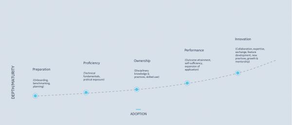 Digital Transformation Service and Software Adoption | GE Digital