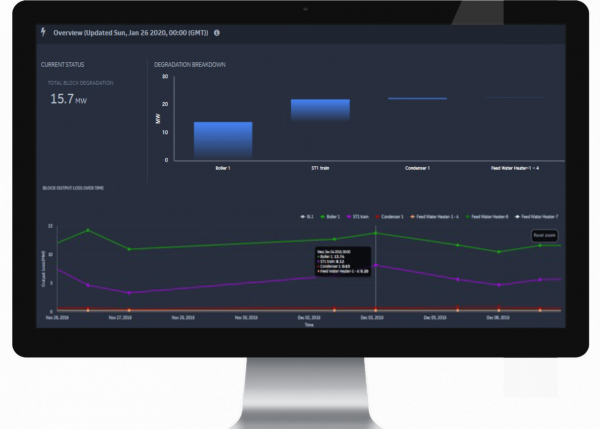 Plant Performance Service Driving Optimization for Power Generation Facilities