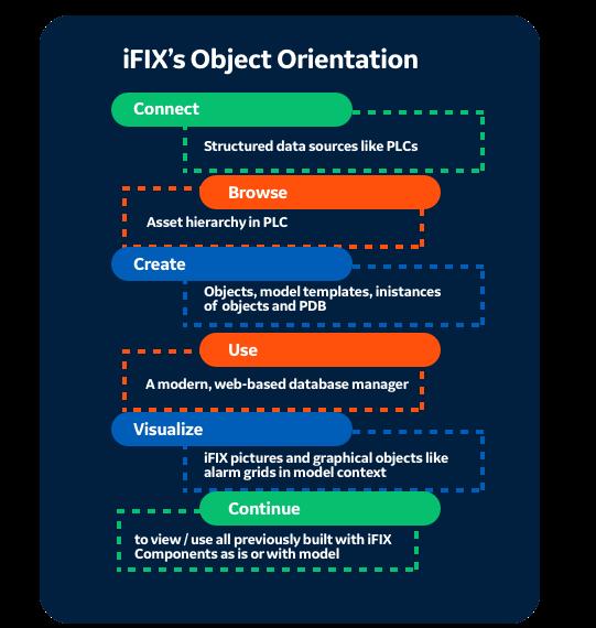 iFIX Object orientation   iFIX HMI/SCADA